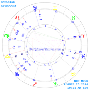 New Moon Chart for Monday August 25th 10:14 AM