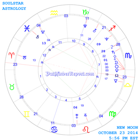 New Moon Chart for Thursday October 23rd 5:58 PM