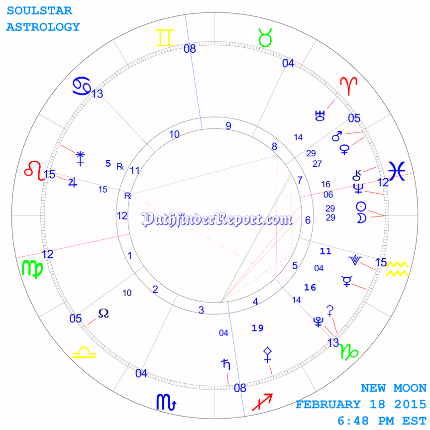 New Moon Chart for February 18th 2015