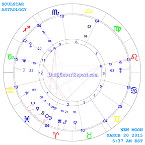 New Moon Chart for Friday March 20th 5:37 AM