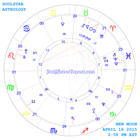 New Moon Chart for Saturday April 18th 2:58 PM