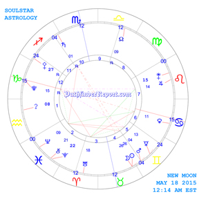 New Moon Chart for Monday May 18th 12:14 AM