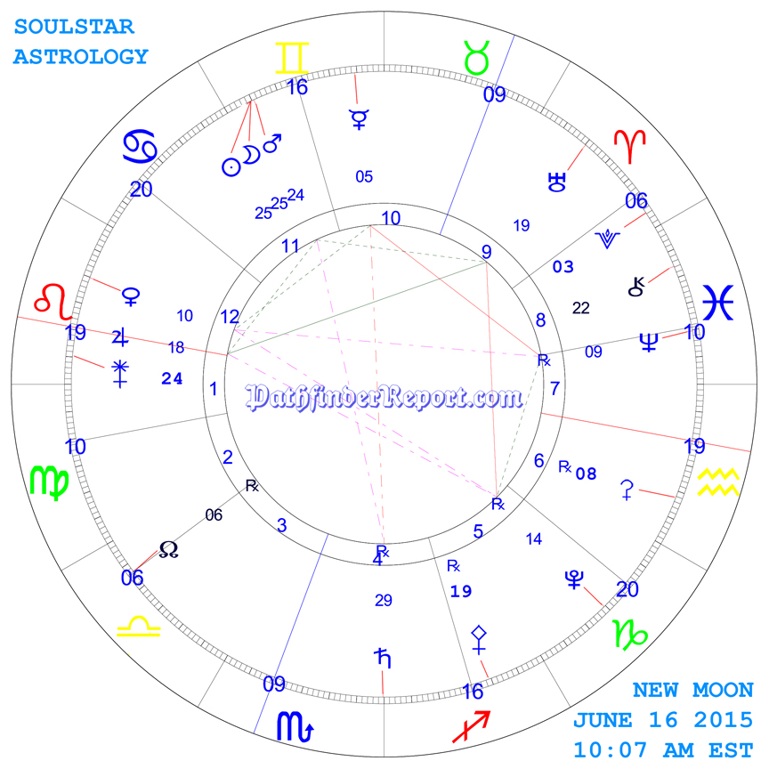 New Moon Chart for June 16th 2015