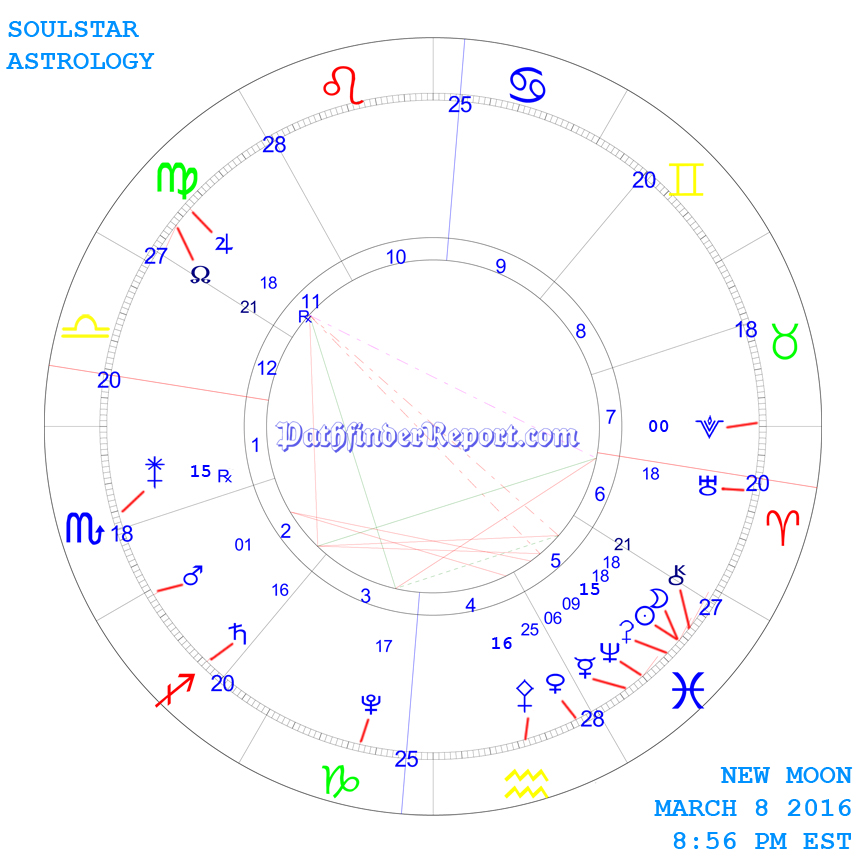 New Moon Chart for Tuesday March 8th 2016 8:56 PM