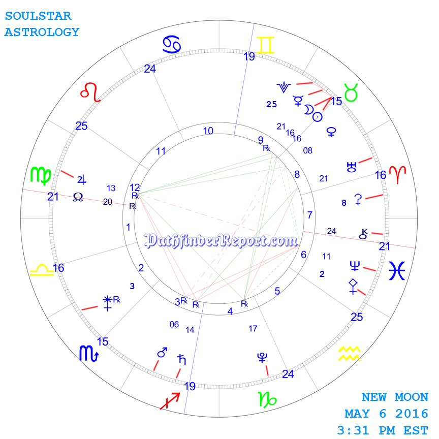 New Moon Chart for Friday May 6th 3:31 PM