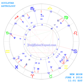 New Moon Chart for Saturday June 4 2016 11:01 PM