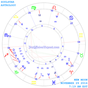 New Moon Chart for Tuesday November 29th 7:19 AM