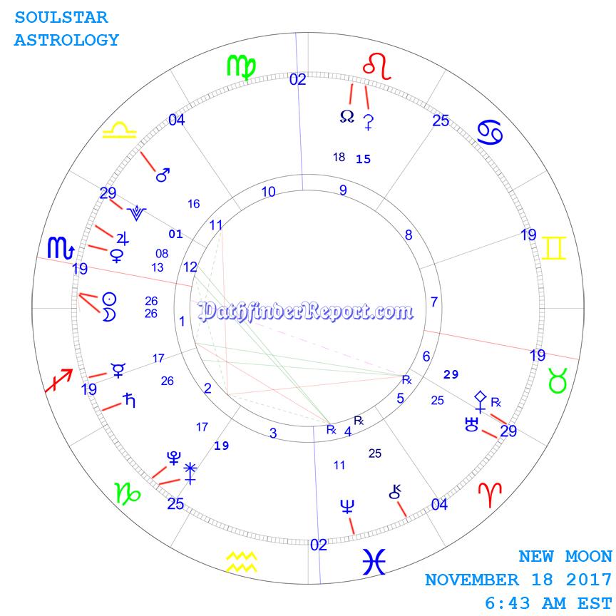 New Moon Chart for Saturday November 18 6:43 AM 2017