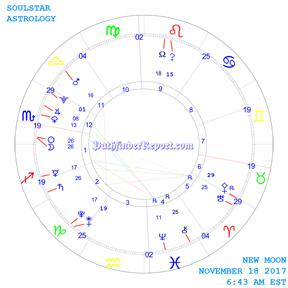 New Moon Chart for Thursday November 18th 6:43 AM 2017