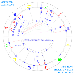 New Moon Chart for Saturday March 17th 9:13 AM 2018