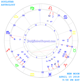 New Moon Chart for Sunday April 15th 9:58 PM 2018
